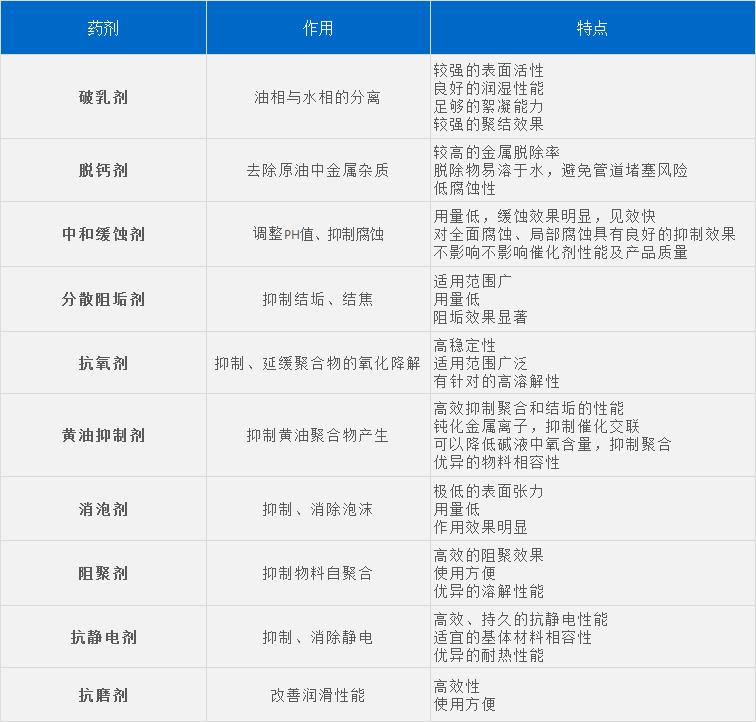 石油药剂列表.jpg